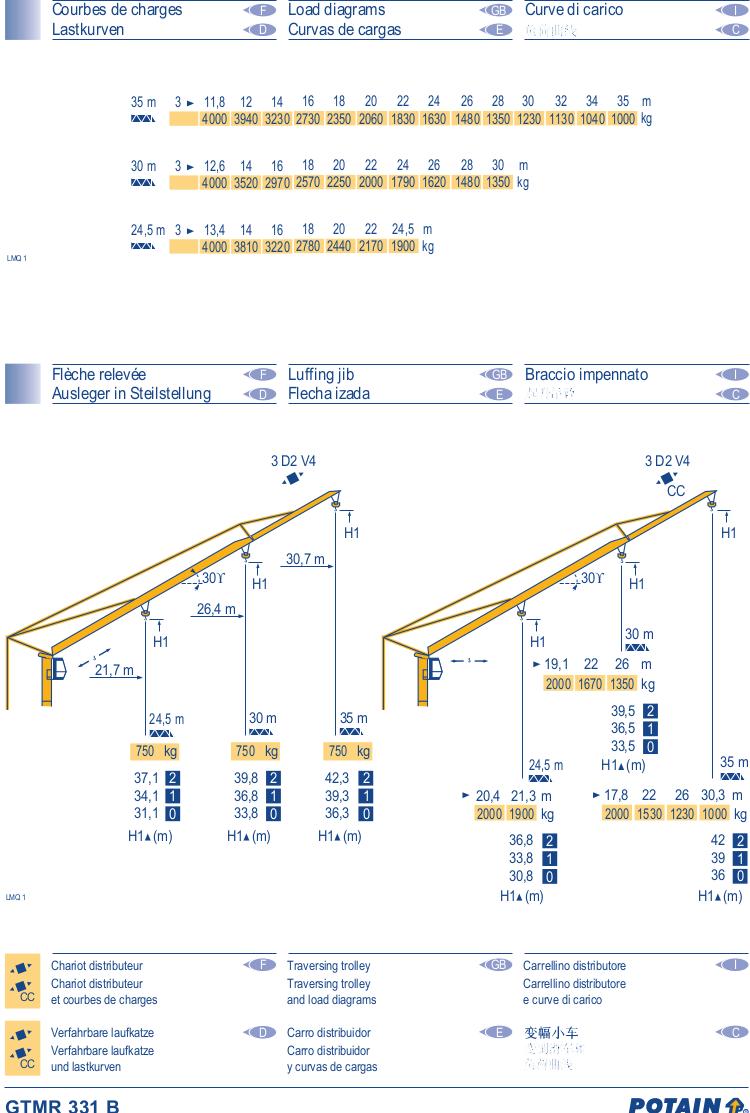 GTMR331B-Data2