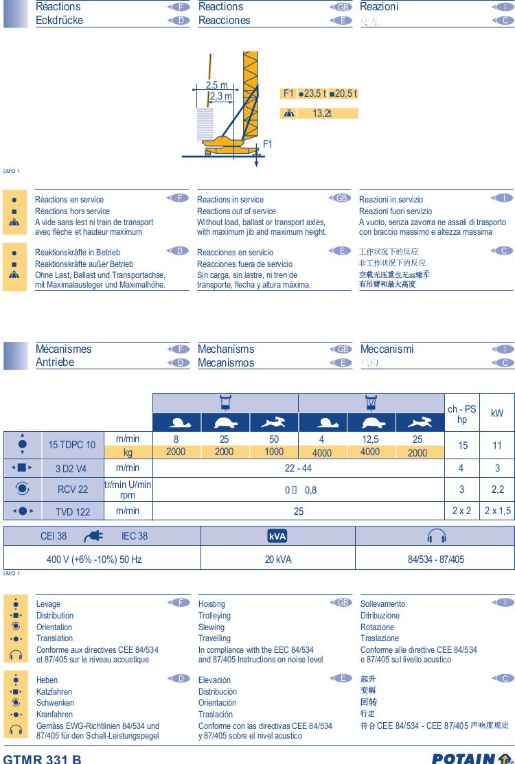 GTMR331B-Data3